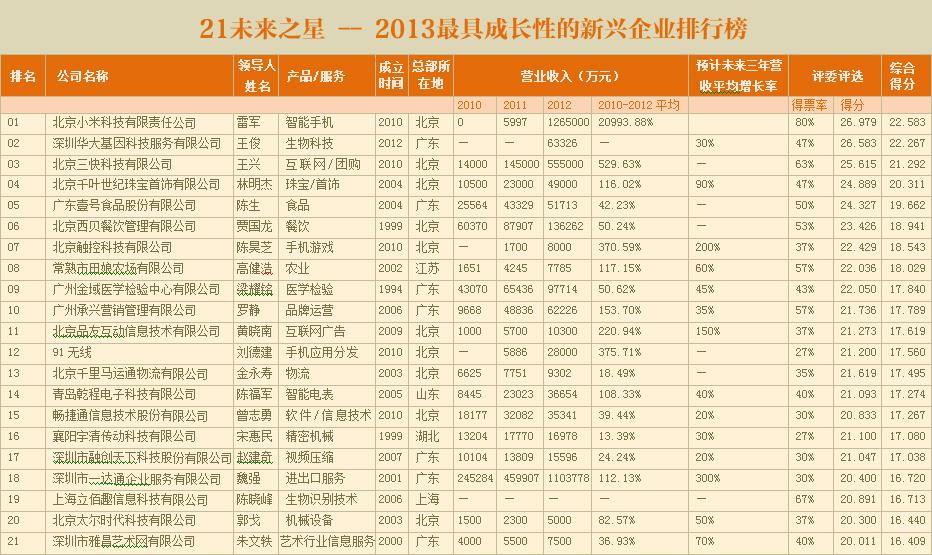 21未来之星——2013年最具成长性的新兴企业排行榜