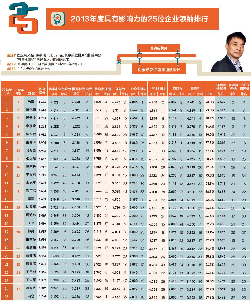 2013年中国企业家领袖年会